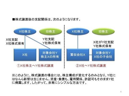株式譲渡(2)